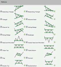 Forex Chart Patterns Inside Day Trading Strategy Stock Charts Forex Trading