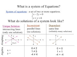 one solution no solution infinitely many solutions worksheet worksheets for all and share worksheets free on bonlacfoods com