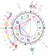 James Rodriguez Birth Chart Astrology And Natal Chart Of Maria Grazia Cucinotta Born On