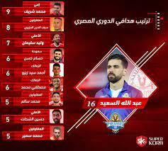جدول ترتيب هدافى الدورى المصرى بعد مباريات اليوم السبت 29 / 8 / 2020 -  اليوم السابع
