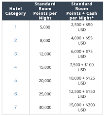 Hyatt Award Chart For Cash And Points Point Me To The Plane