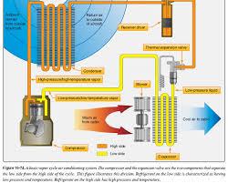 aircraft air conditioning system. aircraft air conditioning system