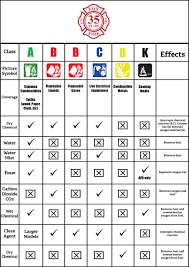 Ansul Nozzle Chart Fox Fire Safety Inspections