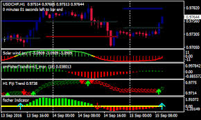 Advanced Fischer Forex Scalping Strategy Forex Mt4 Indicators