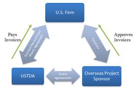 Guidelines For Sole-Source Project Proposals | Ustda.gov