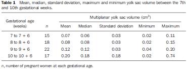Gestational Sac Size Chart Mm Correlation Of Yolk Sac Volume Obtained By Three Dimensional