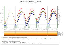 Bahrain Temperature Chart Climatview World Climate Tcc