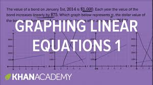 graphing linear equations basic example math new sat khan academy