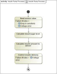 Failure Mode Linking Failure Modes To Model Elements