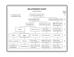 29 Meticulous Relation Chart