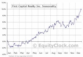 First Capital Realty Inc Tse Fcr To Seasonal Chart