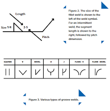 Lincoln Electric Education Deciphering Weld Symbols