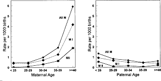 Figure 1 From Advanced Maternal Age And The Risk Of Down