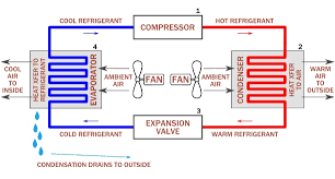 how car air conditioner works. air conditioning repair service how car conditioner works
