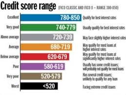 Precise Credit Score Rating Variety Experian