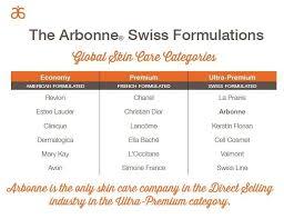Skin Care Comparison Chart Arbonne Is An Ultra Premium