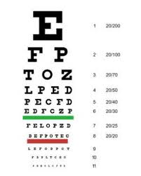 What Is 20 20 Vision How Convert Diopters To 20 20 Scales
