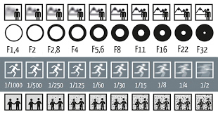 Iso Vs Shutter Speed Vs Aperture Chart Single Picture Explains How Aperture Shutter Speed And Iso