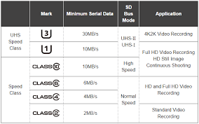 Sd Card Speed Classes Grades Bus Modes And File Systems