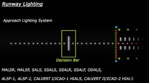 Aerodrome Lighting Runway Lighting Explained