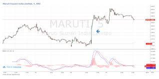 Maruti Suzuki Share Price Chart Maruti Suzuki Share Price Maruti Suzuki Share Price