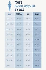 Mens Blood Pressure Chart Table Stock Vector Illustration