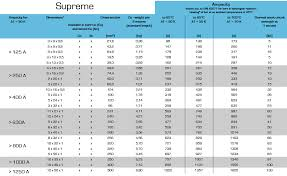 Copper Bus Bar Ampacity Chart Isoflexx Ems