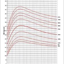 Infant Bmi Percentile Chart Bmi For Age Percentiles Girls Birth To 36 Months