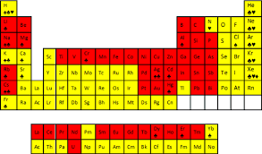 the red marked elements in the periodic