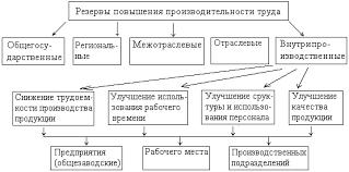 Производительность и интенсивность труда на предприятии пути их  Рис 3 Классификация резервов по уровню их возникновения