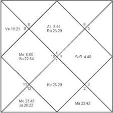 Free Birth Chart Reading Indian Astrology When Will I Get Married Marriage Astrology