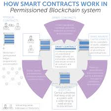 How Do Vending Machine Contracts Work Inspiration What's So Smart About Smart Contracts Ciklum