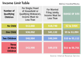 Eic Table Chart Income Limits For The Earned Income Tax Credit How The