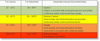Heat Exhaustion Heat Stroke Chart Heat Index Over 41 Degrees Celsius In Several Areas In The