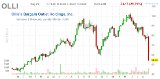 Ollies Bargain Outlet Shares Meet Gravity As Q2 Earnings