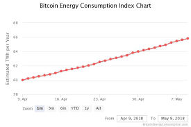 According to digiconomist's bitcoin energy consumption index, as the map below shows how much more or less bitcoin mining energy consumption compares to each countries energy usage with 100% being equal. What S The Environmental Impact Of Cryptocurrency