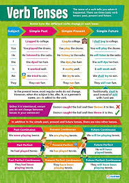 English Verb Tenses Chart Worksheets Tenses Sada Margarethaydon Com