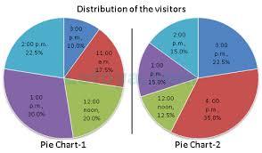 Practice Pie Charts Questions Data Interpretation Page 1