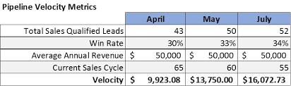 What Is Pipeline Velocity Using Sales Metrics To Drive