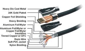 hdmi cable diagram images hdmi wire diagram cat5 ethernet cable pinouts hdmi firewire usb