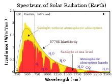 Sunlight Wikipedia