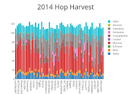 Hop Chart 2014 Hop Harvest Stacked Bar Chart Made By Scottjanish