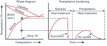Metal Precipitation Chart Heat Treatment Of Welded Joints Part 4 Twi