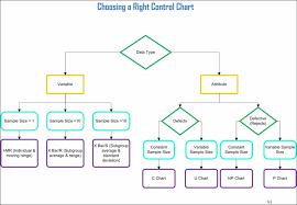 Six Sigma Probability Chart Choosing A Right Control Chart Lean Six Sigma Training