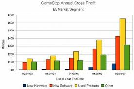 Video Game Charts Gamestops Used Game Sales Data In Beautiful Chart Form