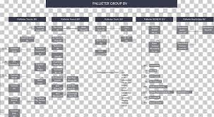 Car Dealership Organizational Chart Organizational Chart Pallieter Group B V Holding Company