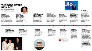Ril Share Price Chart Anil Ambani The Fall Of A Billionaire The Big Story News