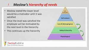 Vce Business Management Maslows Hierarchy Of Needs
