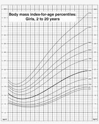 Growth Chart Girls Body Mass Index For Age Percentiles Girls 2 To 20 Bmi