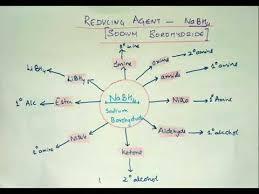 004 Organic Flow Chart Neet Cbse Jee Xi Xii Chemistry